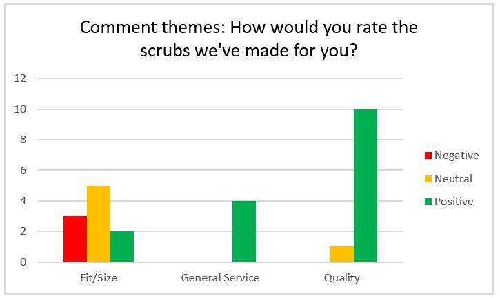 Rating details: Fit/size: 2 positives, 5 neutrals, 3 negatives. General service: 4 positives. Quality: 10 positives, 1 neutral.