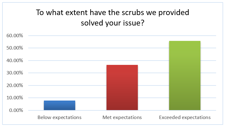 Have the scrubs we provided solved your issue? 56% exceeded expectations, 37% met expectations, 8% below expectations.