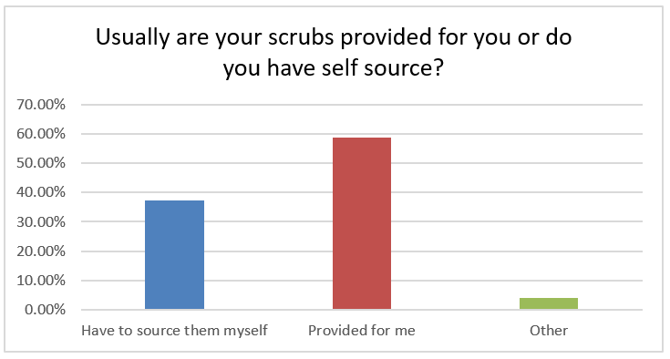 Are scrubs usually provided for you? 59% provided for me, 37% have to source them myself, 4% other.