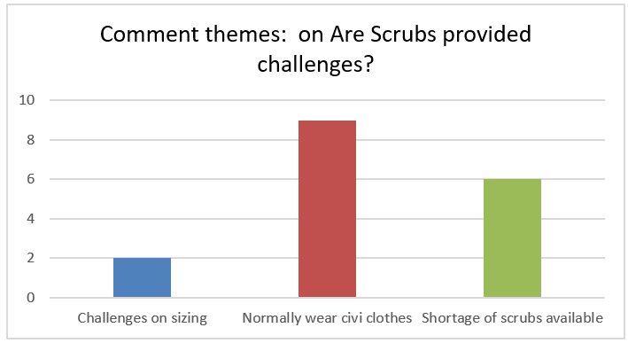 Scrubs provision challenges: 2 have sizing issues, 9 normally wear civilian clothes, 6 found shortage of scrubs available.