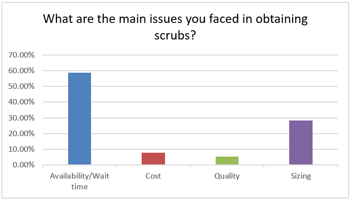 What are the main issues you faced in obtaining scrubs? 59% availability/wait time, 28% sizing, 8% cost, 5% quality.
