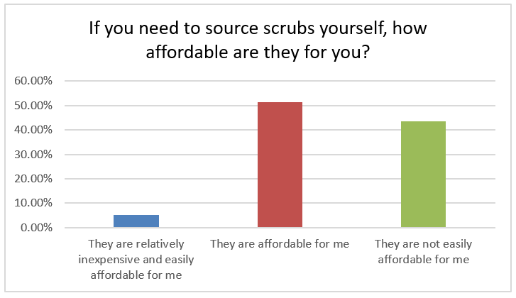 If you need to source scrubs yourself, how affordable are they? 44% not easily affordable, 51% affordable, 5% easily affordable.