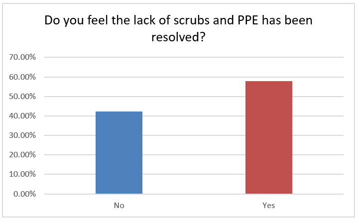 Do you feel the lack of scrubs and PPE has been resolved? 42% not resolved, 58% resovled.