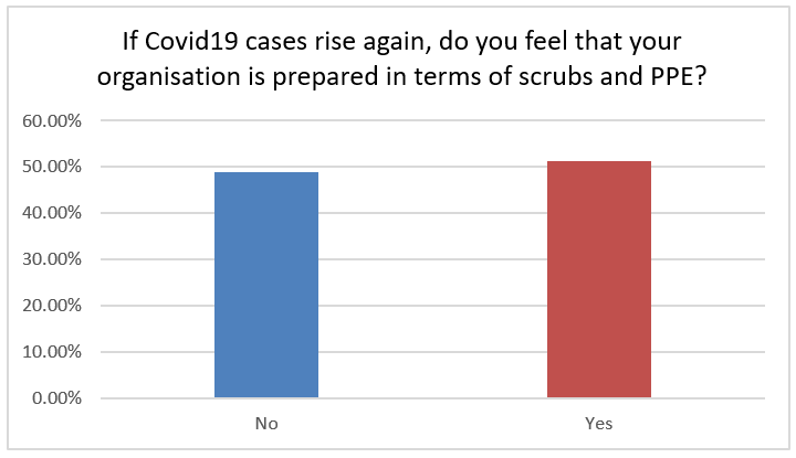 If Covid19 cases rise again, do you feel that your organisation is prepared in terms of scrubs and PPE? 49% not prepared, 51% prepared.