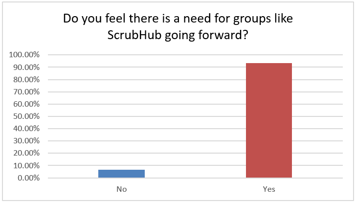 Do you feel there is a need for groups like Scrub Hub going forward? 93% yes there's still a need, 7% not needed anymore.