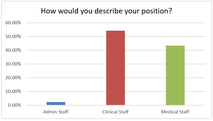 How would you describe your position? 54% clinical staff, 43% medical staff, 2% admin staff.