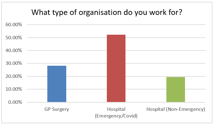 What type of organisation do you work for? 52% emergency/Covid hospitals, 20% non-emergency hospitals, 28% GP surgeries.