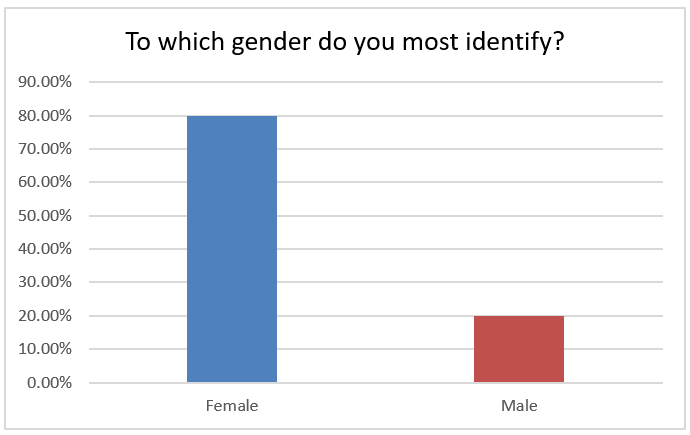 What's your gender? 80% female, 20% male.